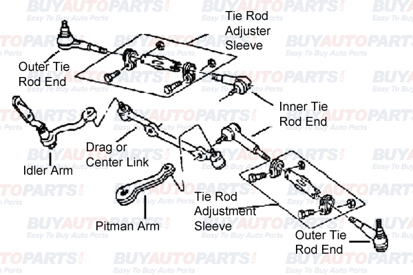 auto mobile front end diagram chevy wiring diagrams mechanical steering system