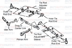 Mechanical Steering System Diagram