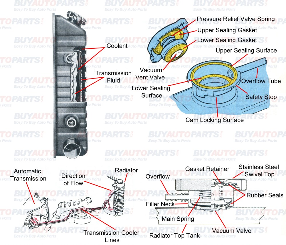 medium resolution of radiator cutaway diagram