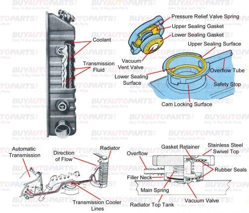small resolution of radiator cutaway diagram