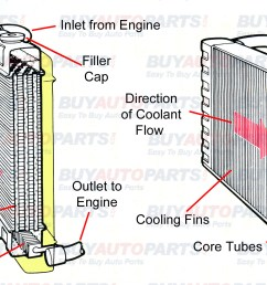 radiator break down diagramscar engine cooling system diagram auto parts diagrams 1 [ 2160 x 1075 Pixel ]