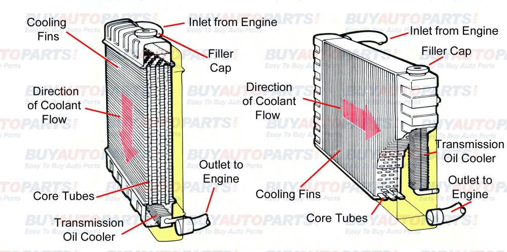 medium resolution of radiator cutaway
