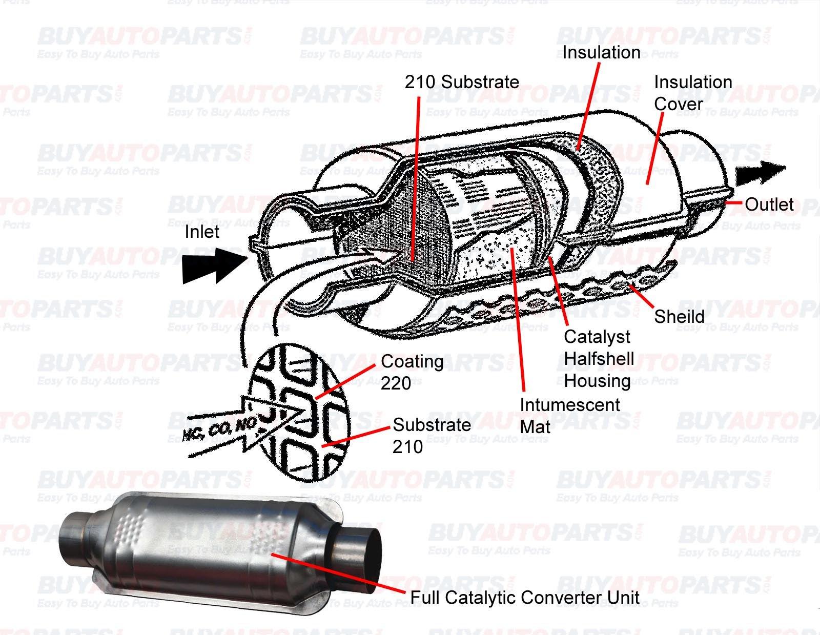 hight resolution of catalytic converter