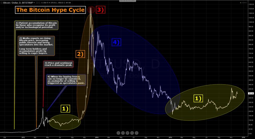 bitcoin price hype cycle itsblockchain