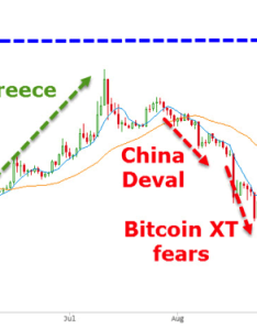 Fiat currency crises also simple bitcoin price history chart since rh buybitcoinworldwide