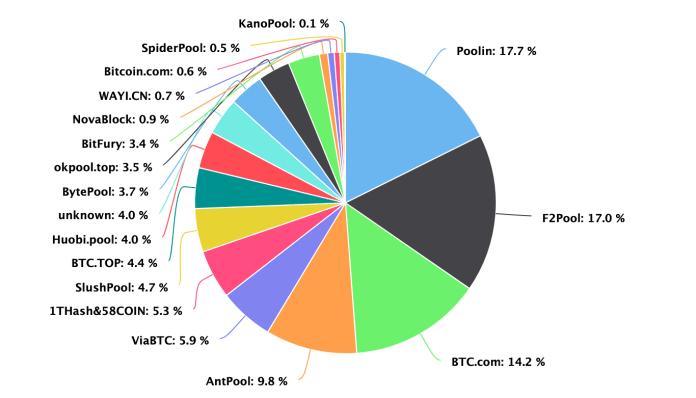 The Biggest BTC Mining Pools