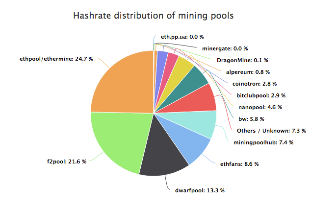 5 Best Ethereum Mining Pools to Join 2019 Comparison
