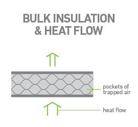 How-bulk-insulation-batts-work