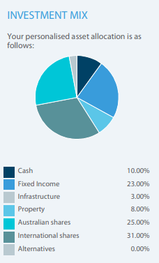 My Retirement Superannuation Performance