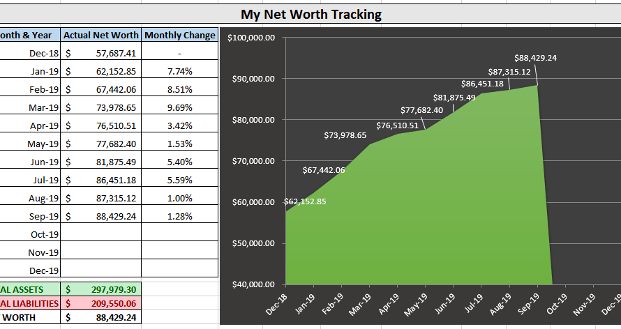 September 2019 Net Worth (+1.28%)