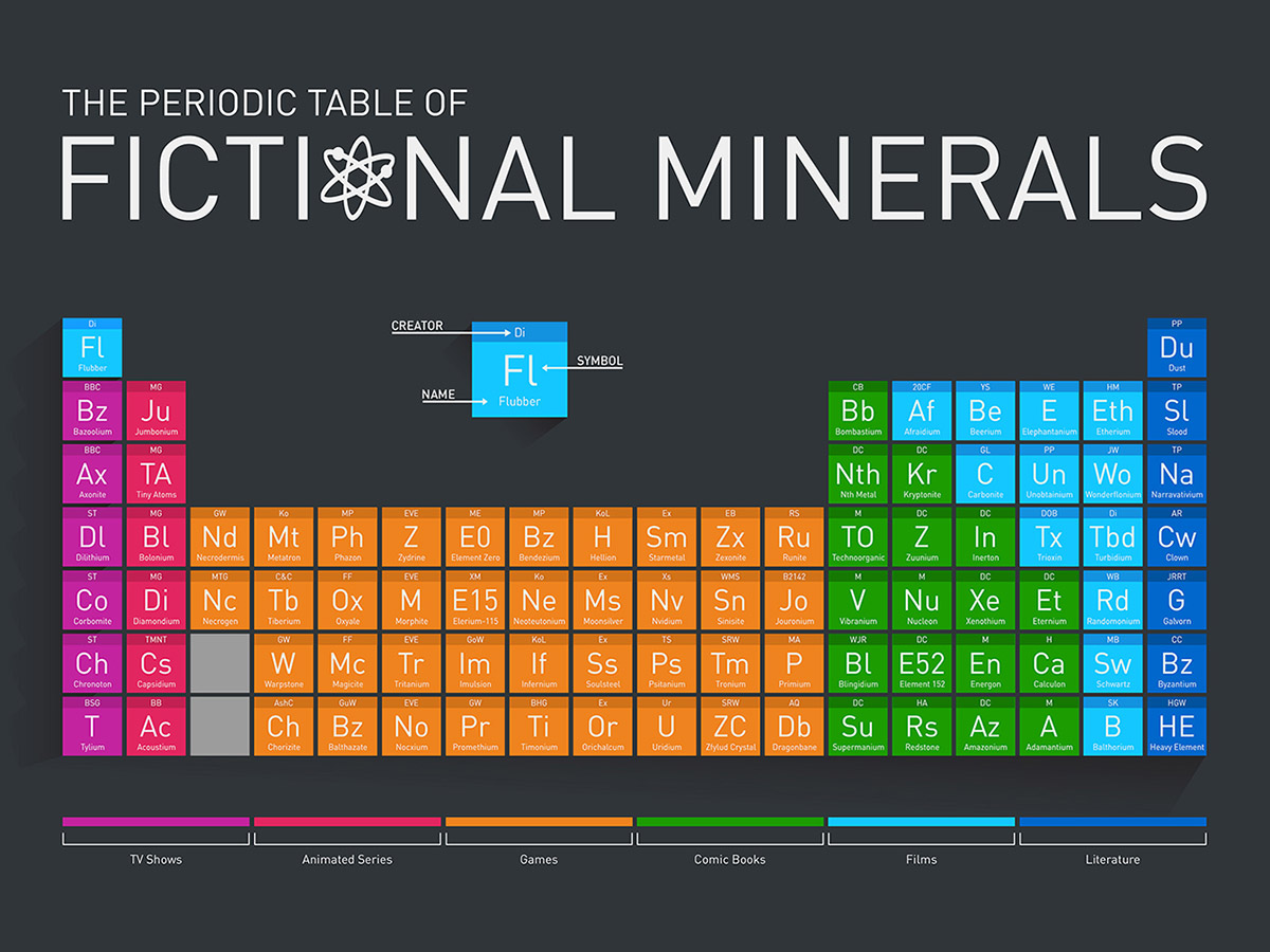 Una tabla peridica de elementos ficticios the periodic table of fictional minerals urtaz Image collections