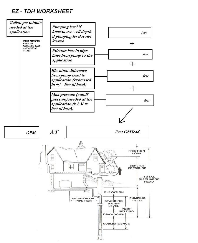 easy Total dynamic head worksheet