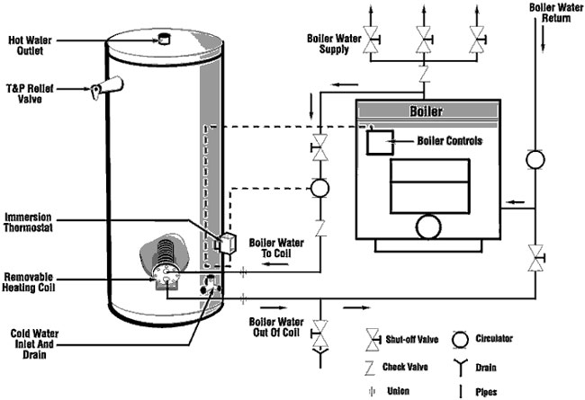 Rheem Water Heater Installation Manual