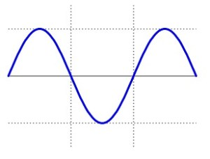 Pure Sine Wave graph, Solar Powered Generator
