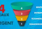 Les 4 niveaux de l'argent du demandeur RMI au rentier