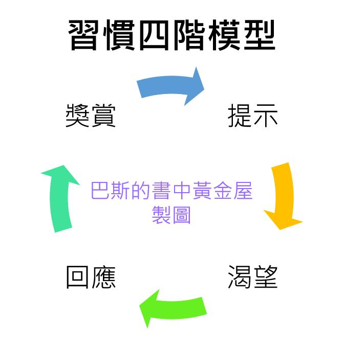 習慣四階模型 提示,渴望,回應,獎賞 巴斯的書中黃金屋