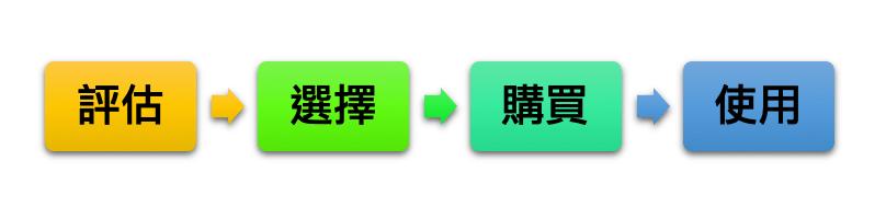 解構顧客價值鏈 典型消費者價值鏈流程: 評估-選擇-購買-使用