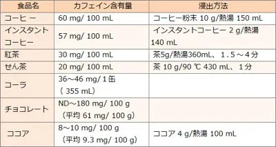 カフェイン中毒,カフェイン,摂取量,アレルギー,副作用