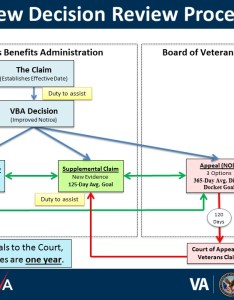 Decision review process slides also board of veterans  appeals rh bva