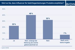 E-Commerce - Kaufimpulse durch Influencer Werbung