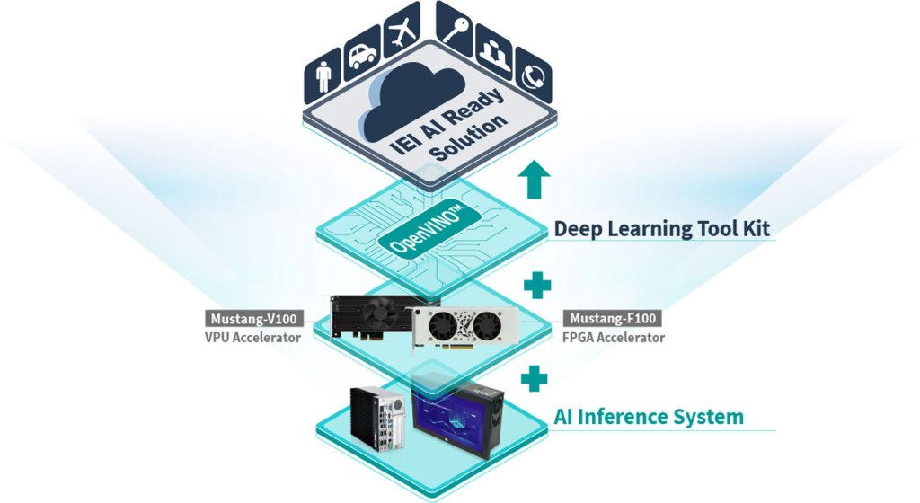 AI IPC Solutions