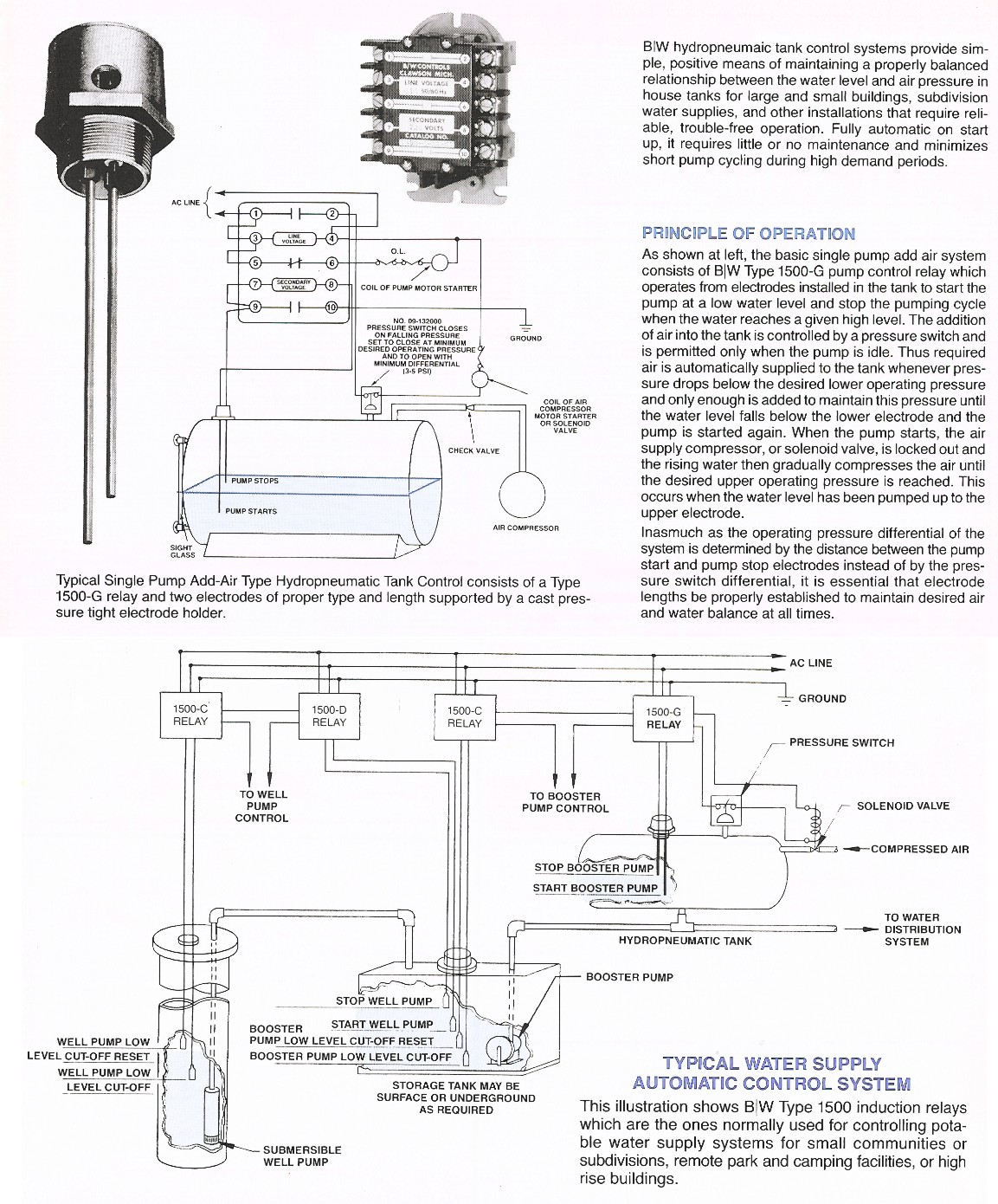 hight resolution of typical water supply automatic control system