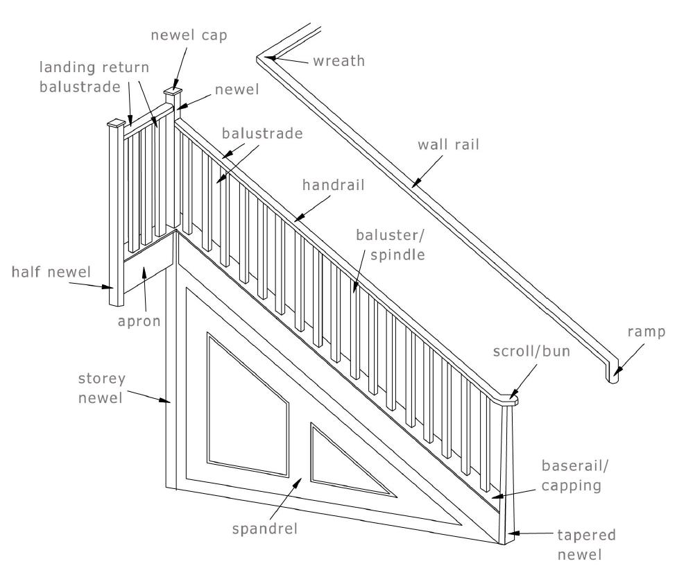 hight resolution of staircase glossary of terms