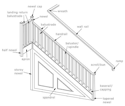 small resolution of staircase glossary of terms