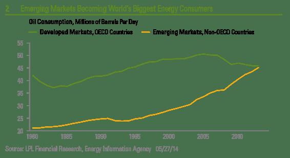 Energy Consumers