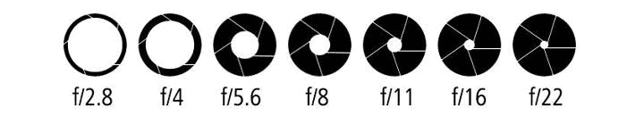 different sizes of aperture for beginner photographers