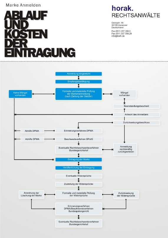 Markenanmeldung Verfahren zum Markenrecht Beschwerdeverfahren Widerspruchsverfahren Eintragungsverfahren