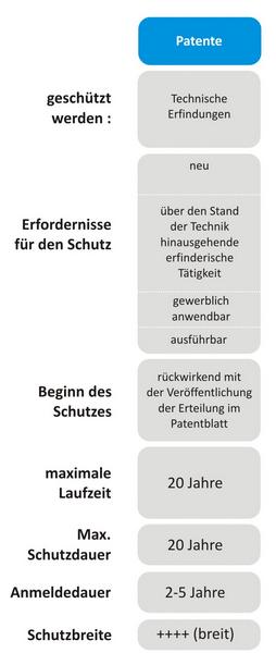 Patentanmeldung Patentschutz Anwalt Hannover Erfindung schützen Schutzdauer Schutzvoraussetzungen