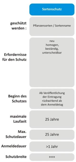 Sortenschutz Pfanzensorte Sortenschutzrecht neu, homogen beständig unterscheidbar Bundessortenschutzamt Hannover Fachanwalt