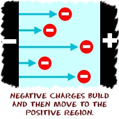 Negative charges' (electrons') flow
