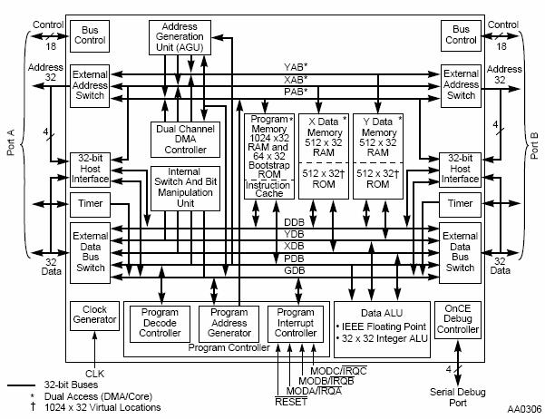 Application Specific Processors