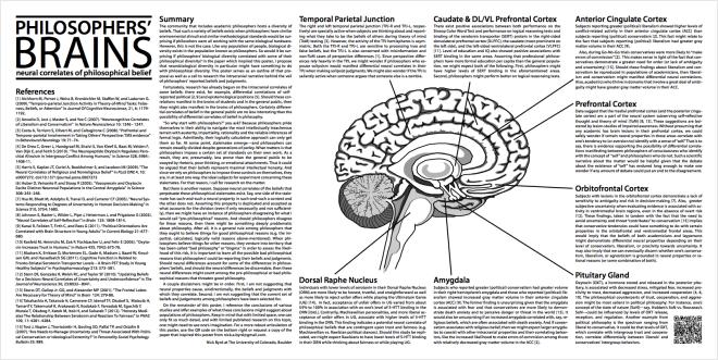 Nick Byrd: Philosophers' Brains Poster