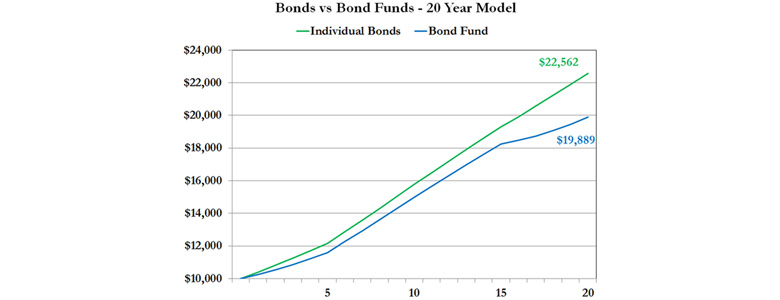 Which Are Best, Bonds or Bond Funds?