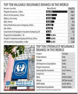 LIC Among Top Ten Most-Valuable Insurance Brand Globally: Brand Finance Report