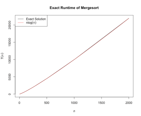 Mergesort Comp