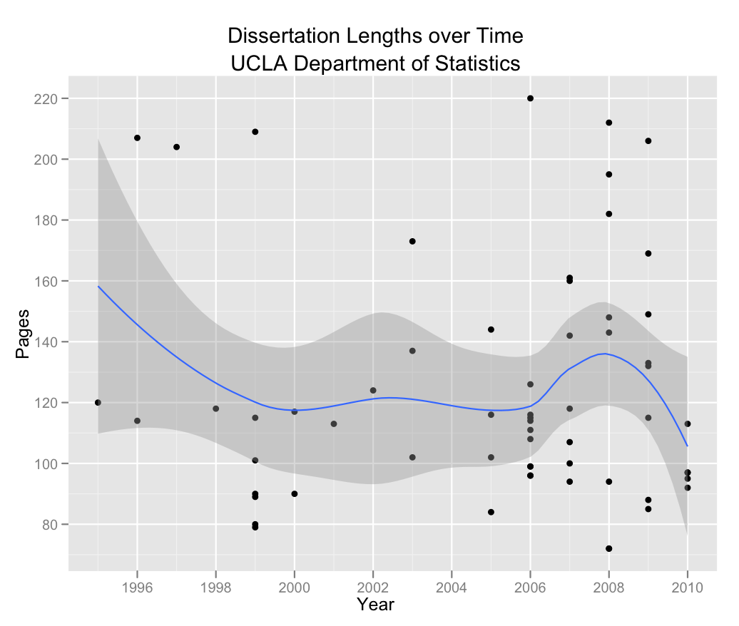 Average length of a history dissertation