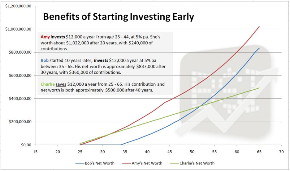 Benefits of starting early - Why you should start investing, even as an employee [Part 2]
