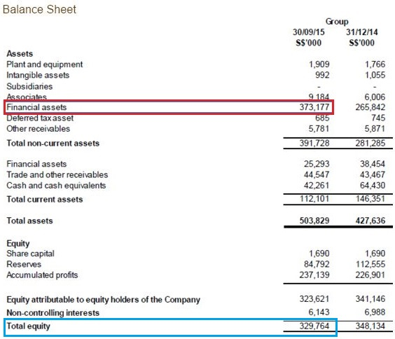 Figure 2: ARA Balance Sheet (Sep 15), rights issue