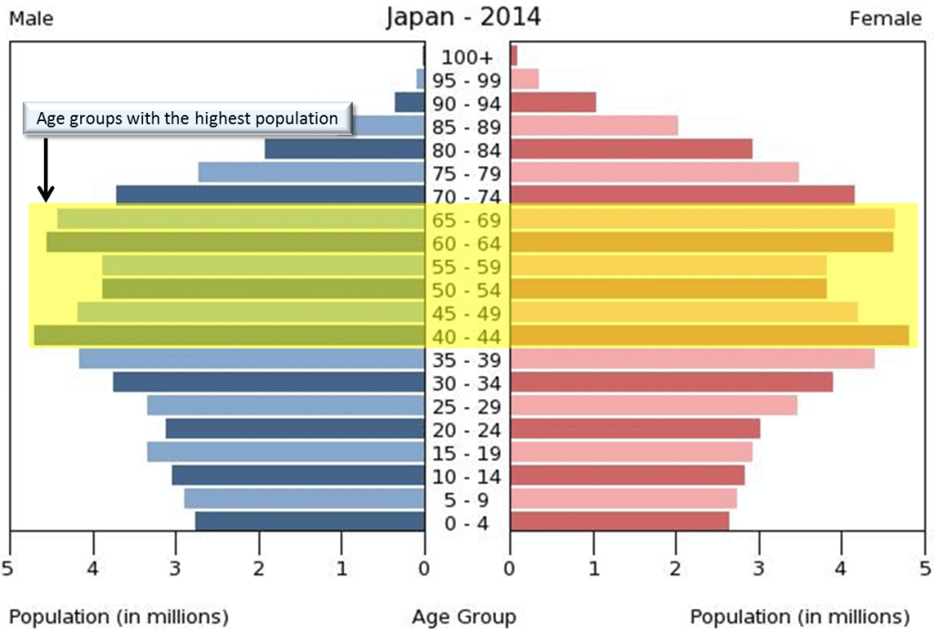 Japan's Population Age group