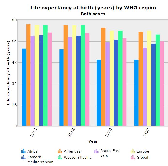 Source: OECD Health Statistics