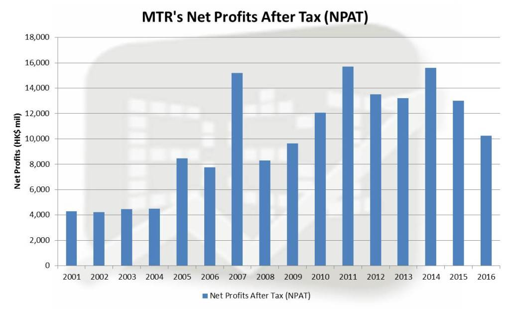 MTR, Rail, Property, Profitable, Growth, overseas, net profit
