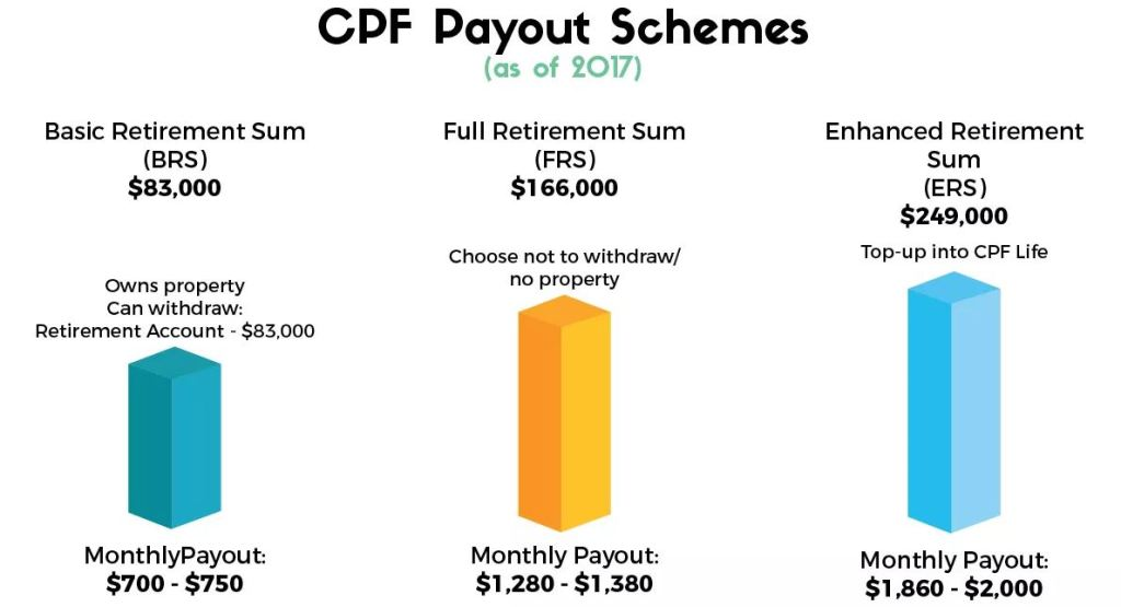 CPF LIFE, CPF RA, CPF OA, CPF SA, BRS, ERS, FRS, Payout Scheme