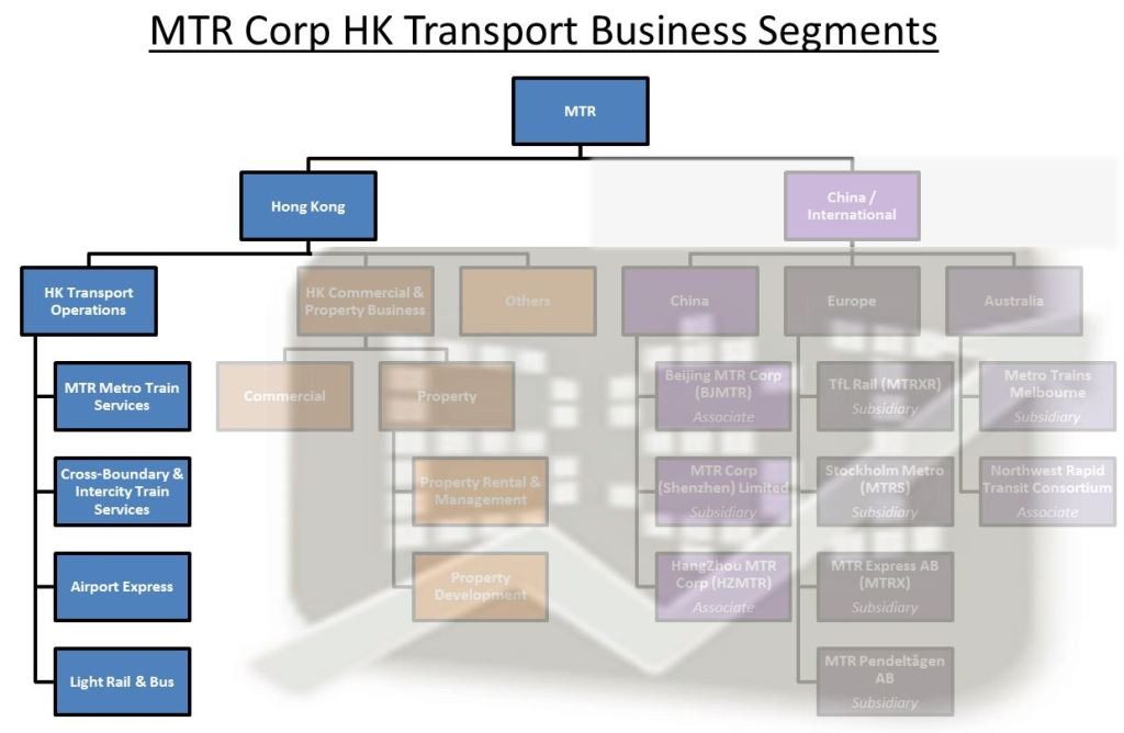 MTR, Metro, Rail, Business Segment, Transport