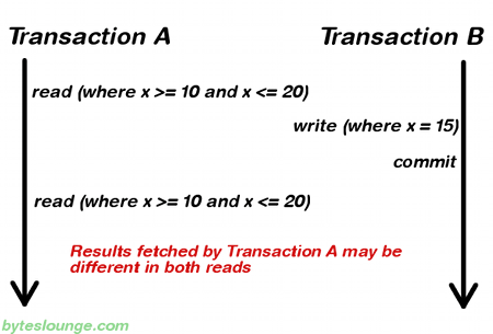 Transaction isolation level phantom read