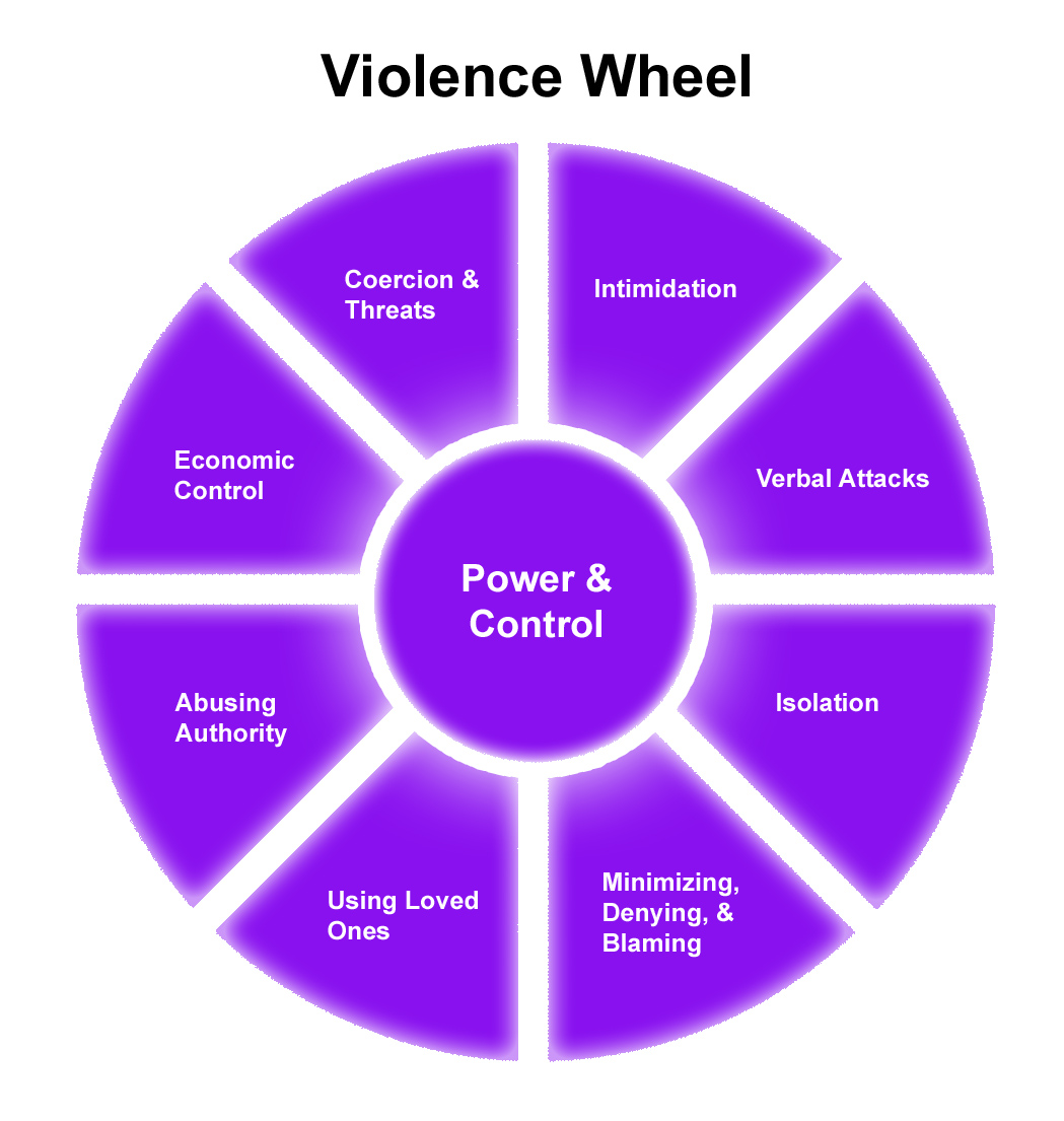 emotional cycle of abuse diagram human egg cell abusive relationships violence wheel graphic
