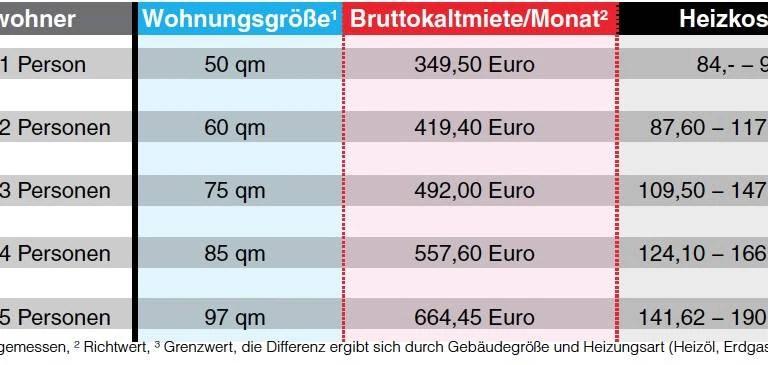 HartzIVMieter drfen teurer wohnen  BZ Berlin